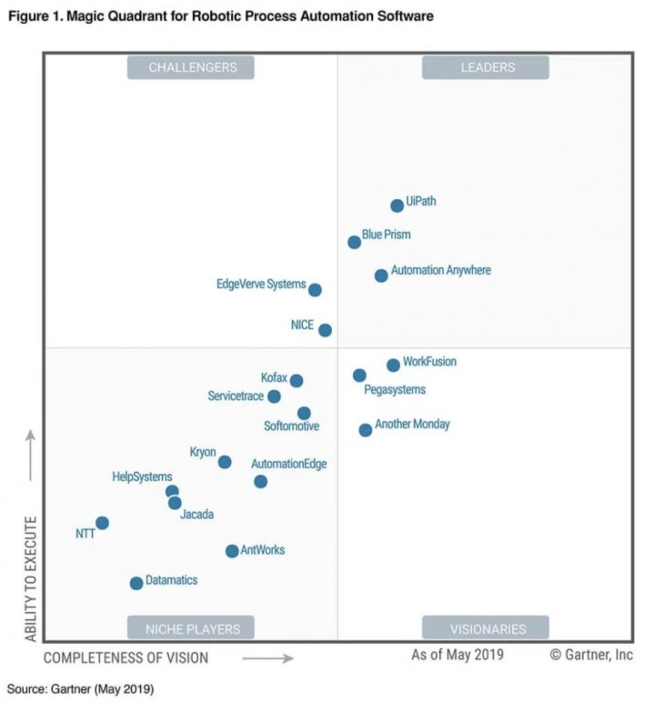 Magic-Quadrant-Robotic-Process-Automation-Gartner-Margo-954x1024