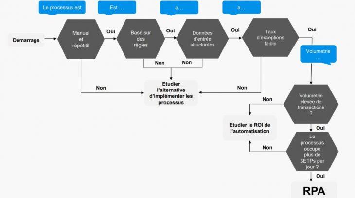 processus-RPA-Margo-Novelis-1024x575